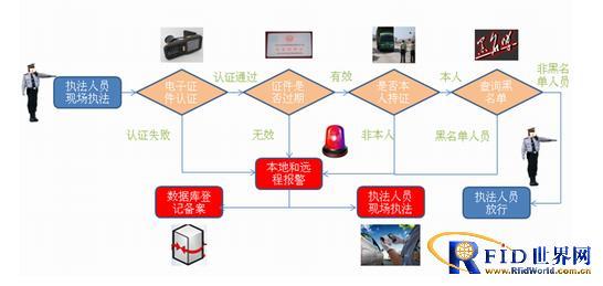 电子车牌管理系统