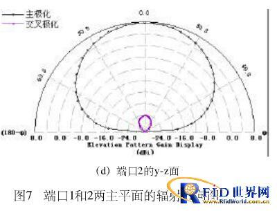 一种UHF频段高极化隔离度双极化RFID读写器天线设计