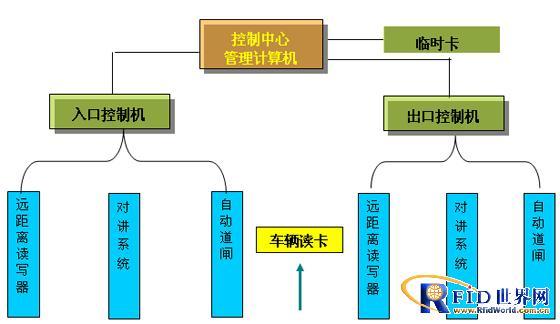 RFID半有源停车场免伸手车辆管理系统