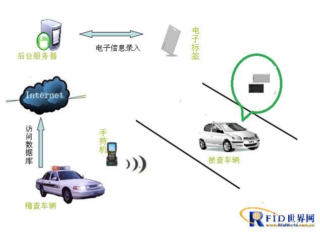 唐远电子RFID车辆稽查管理系统