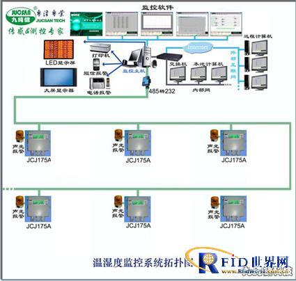 制药厂温湿度监控系统解决方案