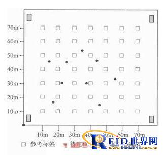 改进版室内物品RFID定位技术