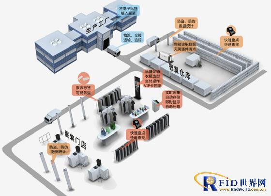 RFID服装门店系统