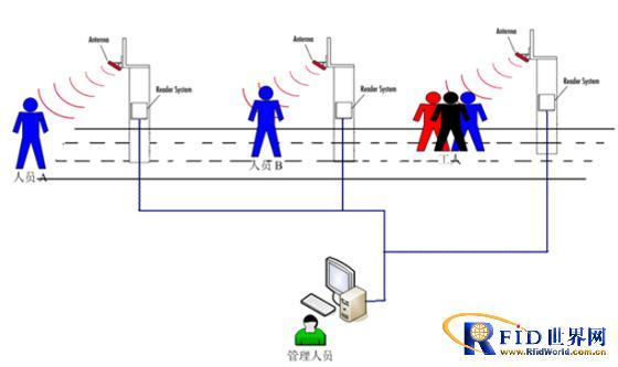 铁矿井下人员RFID定位系统