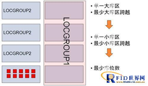 电商物流中心订单电子标签拣选作业方案