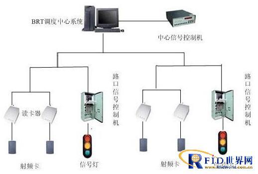 智能交通 RFID在交通方面的应用