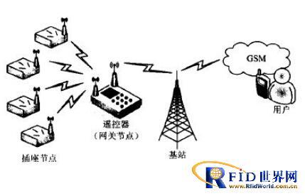 基于射频网络的智能家居电能控制系统分析