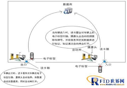 RFID人员车辆管理系统——凯泰科技