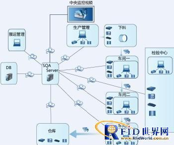 智能工业RFID在工业方面的应用