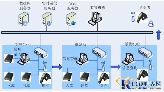药品供应链管理系统