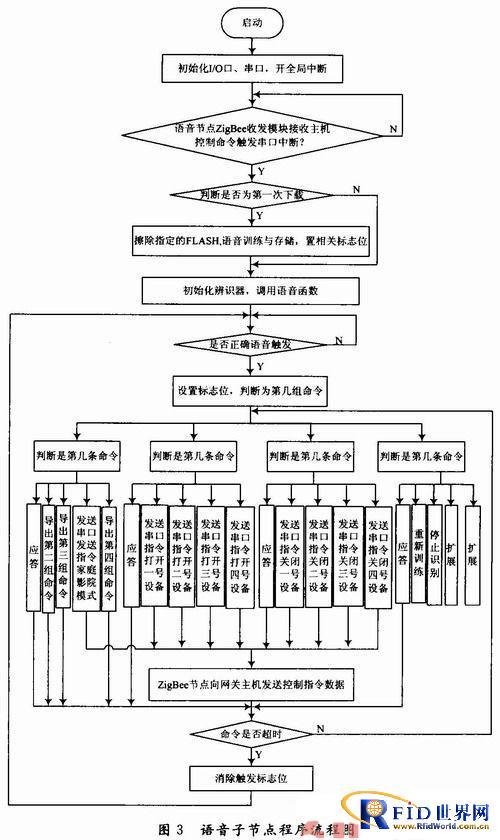 基于zigbee节点的智能家居系统语音控制设计