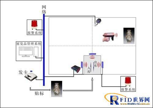 基于RFID的食药产品品安全追溯系统