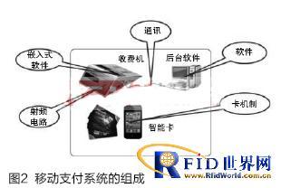 基于RFID的移动小额支付可信交易系统研发