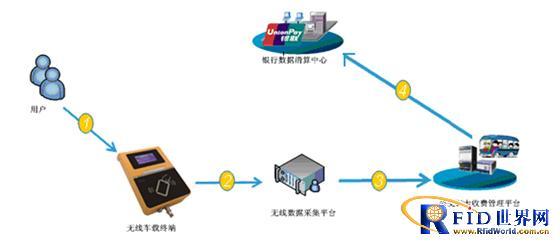 蓝河电子银联IC卡城市公交刷卡技术方案