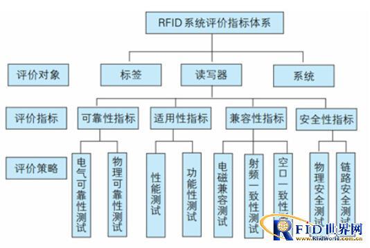 物联网系统评价模型构建与应用