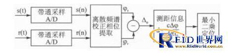 超高频RFID定位的相位式测距方法研究