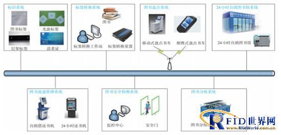 智慧图书馆RFID系统评价研究