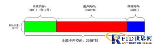 基于UHF频段RFID技术的虹桥机场出租车管理系统