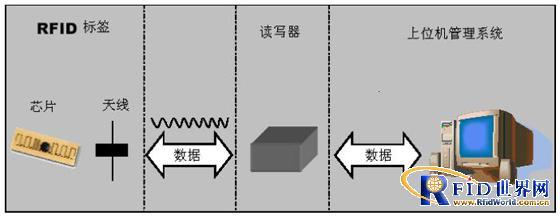 电力安全工器具管理超高频RFID应用解决方案