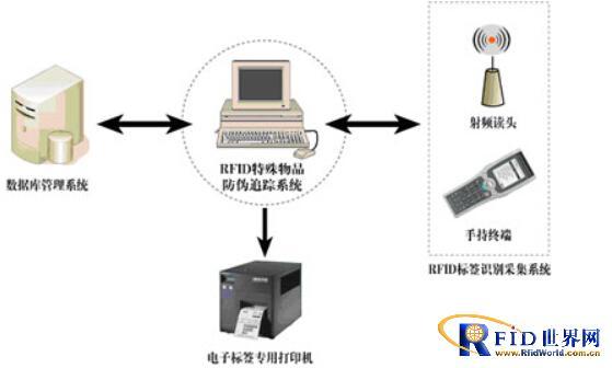物联网技术在特种物品防伪追踪中的应用