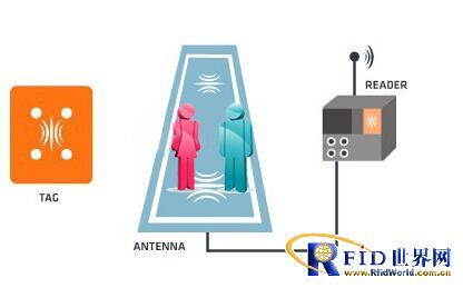基于RFID技术的数字会议签到系统解决方案