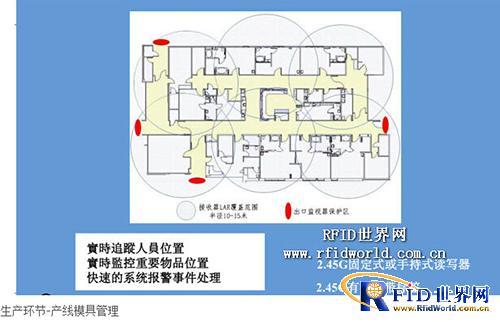 富士康RFID物流解决方案
