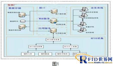 基于RFID技术的生产辅料质量信息管控系统设计