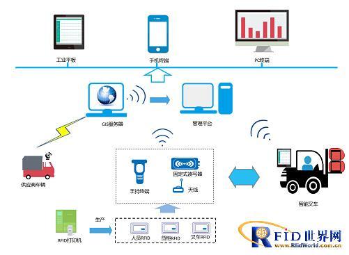RFID仓库物料管理系统