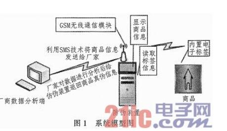 基于RFID与GSM技术的烟酒防伪装置设计