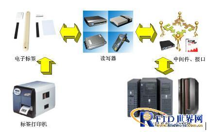 实甲服装RFID仓储物流管理解决方案和设备配置