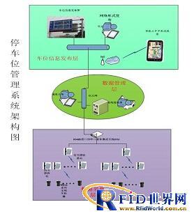 上海秀派停车位管理系统解决方案