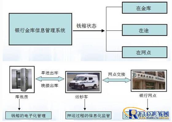 银行金库RFID管理系统
