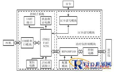 基于RFID的医疗器械智能控制系统设计