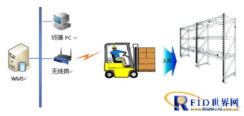 超高频RFID在叉车上的应用