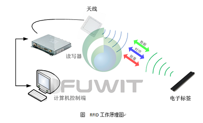 RFID智慧珠宝管理系统