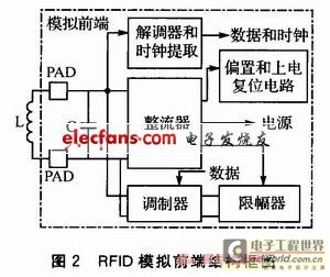 基于ISO14443A协议的RFID模拟前端设计