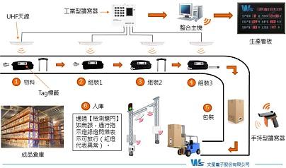 UHF RFID行李箱生产管理