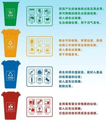 成功为香港各区垃圾桶实现分类管理