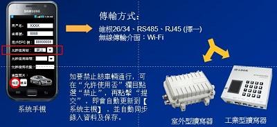 UHF RFID停车场管理系统