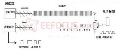 基于物联网应用的高频RFID阅读器设计方案