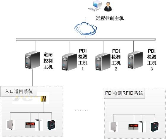 VDC仓储RFID应用自动扫描项目