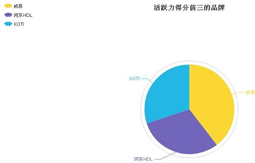 智能家居品牌指数——5月