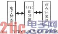 校园一卡通系统中RFID读写器的设计