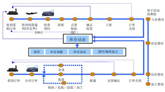 基于RFID的智能仓储管理方案