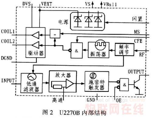 基于RFID技术的学生考勤系统设计