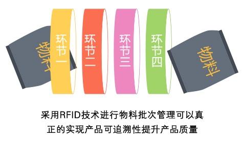 应用RFID技术加强制造型企业物料批次管理