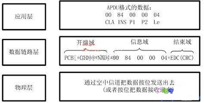 非接触式CPU卡的空中传输协议的软硬件设计分析