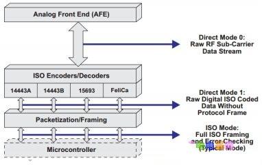 TI NFC 产品在智能电视的应用设计