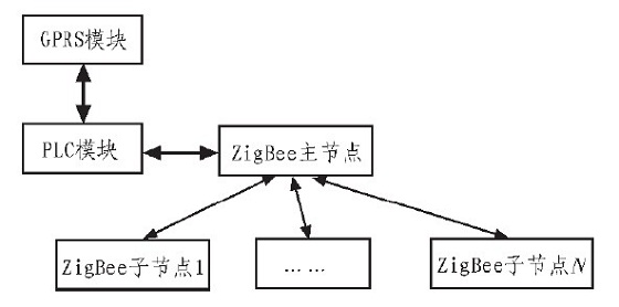 基于PLC与GPRS、ZigBee的路灯无线控制系统