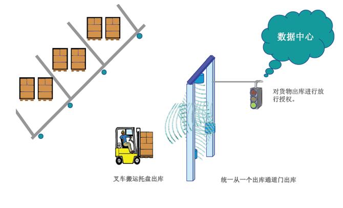 智能仓库管理的RFID方案